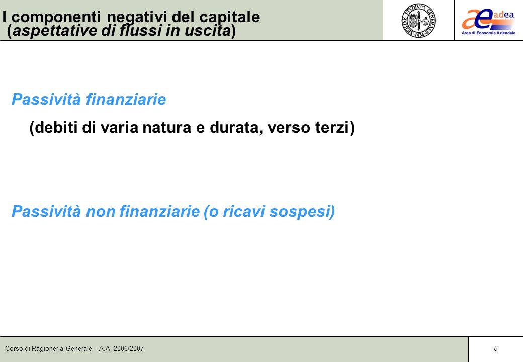 Corso di Ragioneria Generale - A.A. 2006/2007 7 I componenti positivi del capitale (aspettative di flussi in entrata) Attività finanziarie (denaro in