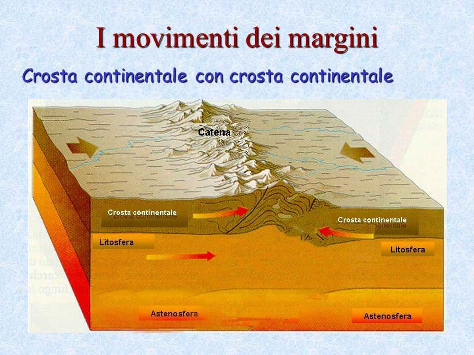 Crosta continentale con crosta continentale I movimenti dei margini