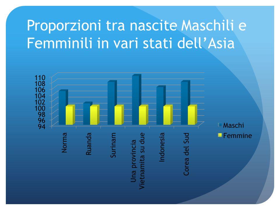 Proporzioni tra nascite Maschili e Femminili in vari stati dellAsia