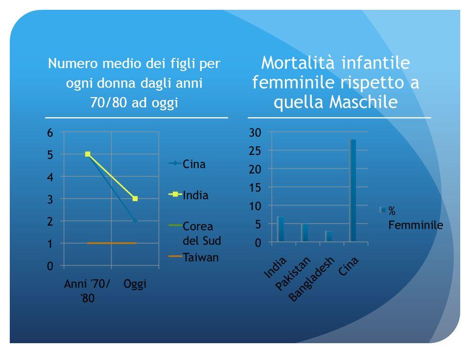 Numero medio dei figli per ogni donna dagli anni 70/80 ad oggi Mortalità infantile femminile rispetto a quella Maschile