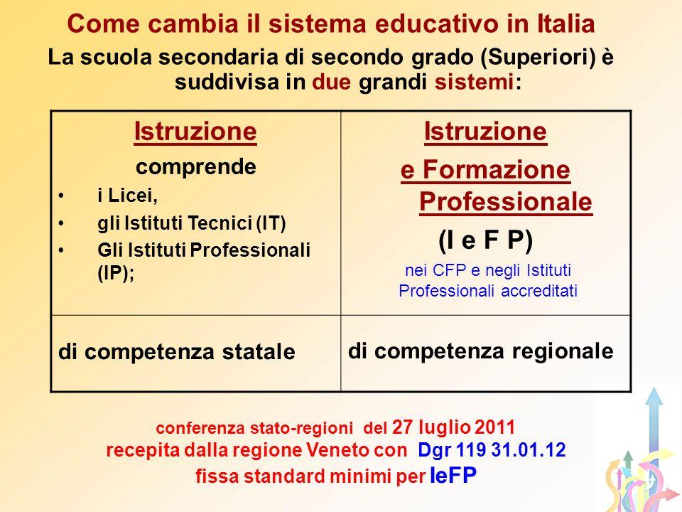 Come cambia il sistema educativo in Italia La scuola secondaria di secondo grado (Superiori) è suddivisa in due grandi sistemi: Istruzione comprende i