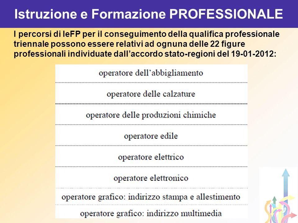 I percorsi di IeFP per il conseguimento della qualifica professionale triennale possono essere relativi ad ognuna delle 22 figure professionali indivi