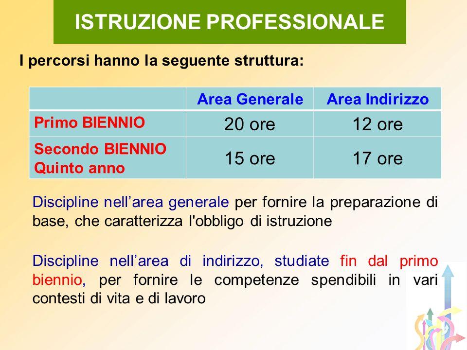 I percorsi hanno la seguente struttura: Area GeneraleArea Indirizzo Primo BIENNIO 20 ore12 ore Secondo BIENNIO Quinto anno 15 ore17 ore ISTRUZIONE PRO