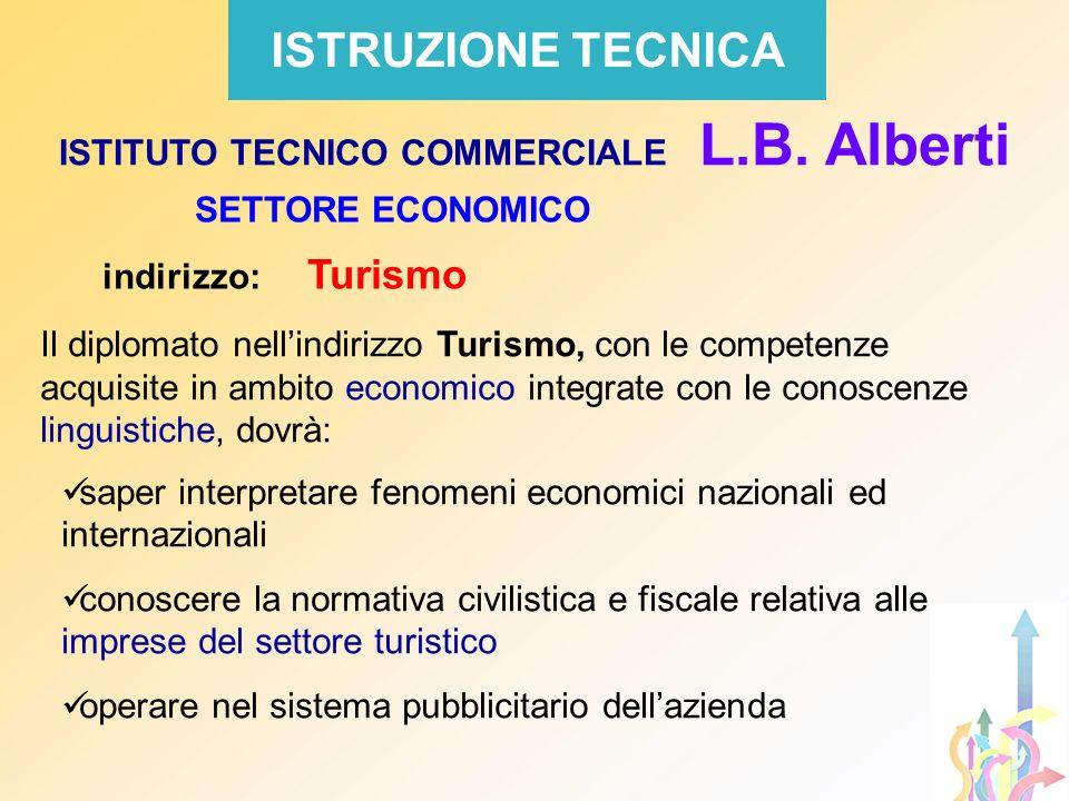 SETTORE ECONOMICO indirizzo: Turismo ISTRUZIONE TECNICA Il diplomato nellindirizzo Turismo, con le competenze acquisite in ambito economico integrate