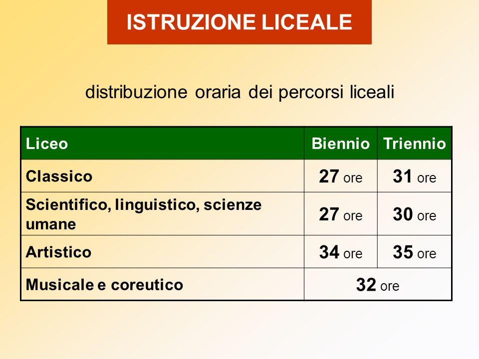 LiceoBiennioTriennio Classico 27 ore 31 ore Scientifico, linguistico, scienze umane 27 ore 30 ore Artistico 34 ore 35 ore Musicale e coreutico 32 ore