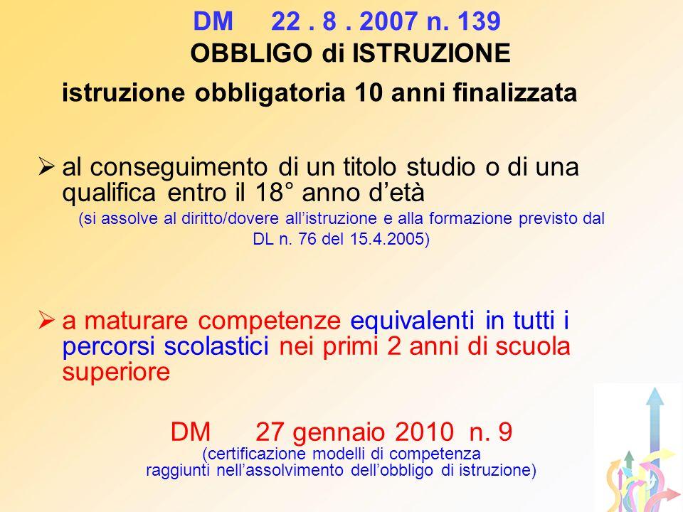 Come cambia il sistema educativo in Italia La scuola secondaria di secondo grado (Superiori) è suddivisa in due grandi sistemi: Istruzione comprende i Licei, gli Istituti Tecnici (IT) Gli Istituti Professionali (IP); Istruzione e Formazione Professionale (I e F P) di competenza statale di competenza regionale conferenza stato-regioni del 27 luglio 2011 recepita dalla regione Veneto con Dgr 119 31.01.12 fissa standard minimi per IeFP nei CFP e negli Istituti Professionali accreditati