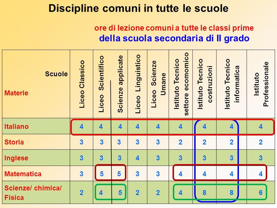 Discipline comuni in tutte le scuole Scuole Materie Liceo Classico Liceo Scientifico Scienze applicate Liceo Linguistico Liceo Scienze Umane Istituto