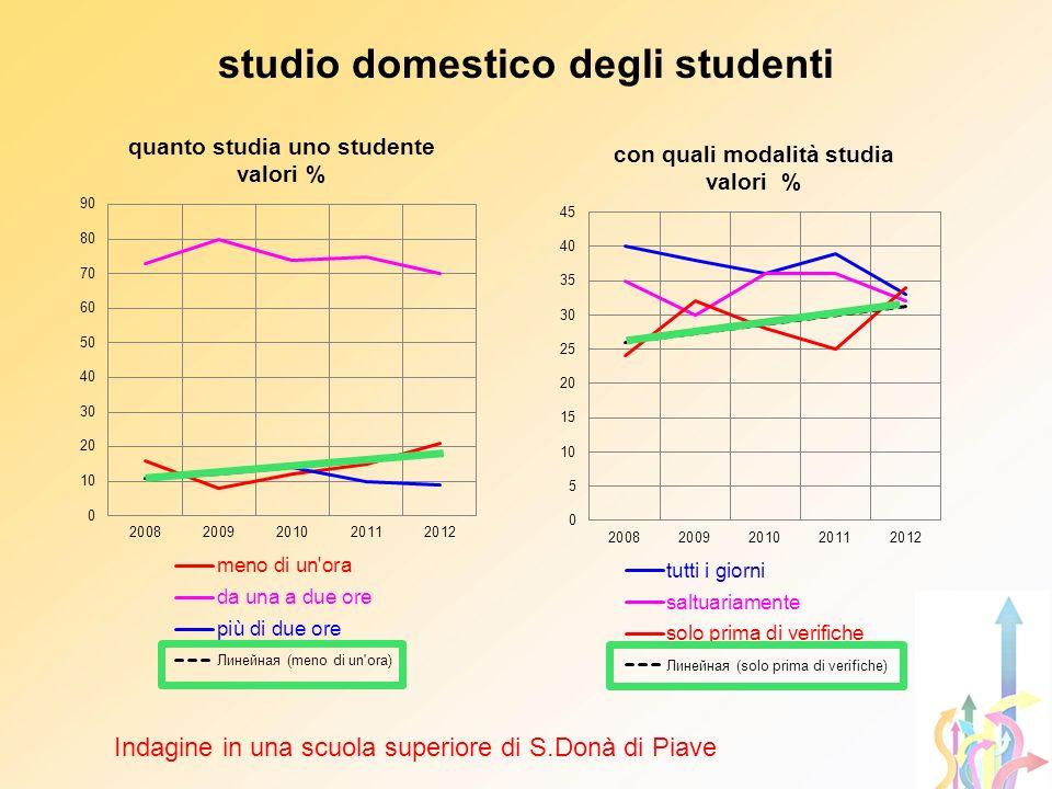 studio domestico degli studenti Indagine in una scuola superiore di S.Donà di Piave