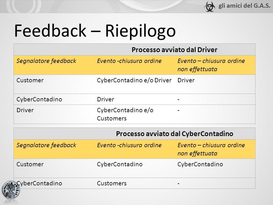 Feedback – Riepilogo Processo avviato dal Driver Segnalatore feedbackEvento -chiusura ordineEvento – chiusura ordine non effettuata CustomerCyberConta