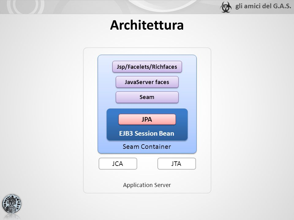 Seam Container Architettura Application Server EJB3 Session Bean JTAJCA Seam Jsp/Facelets/Richfaces JavaServer faces JPA