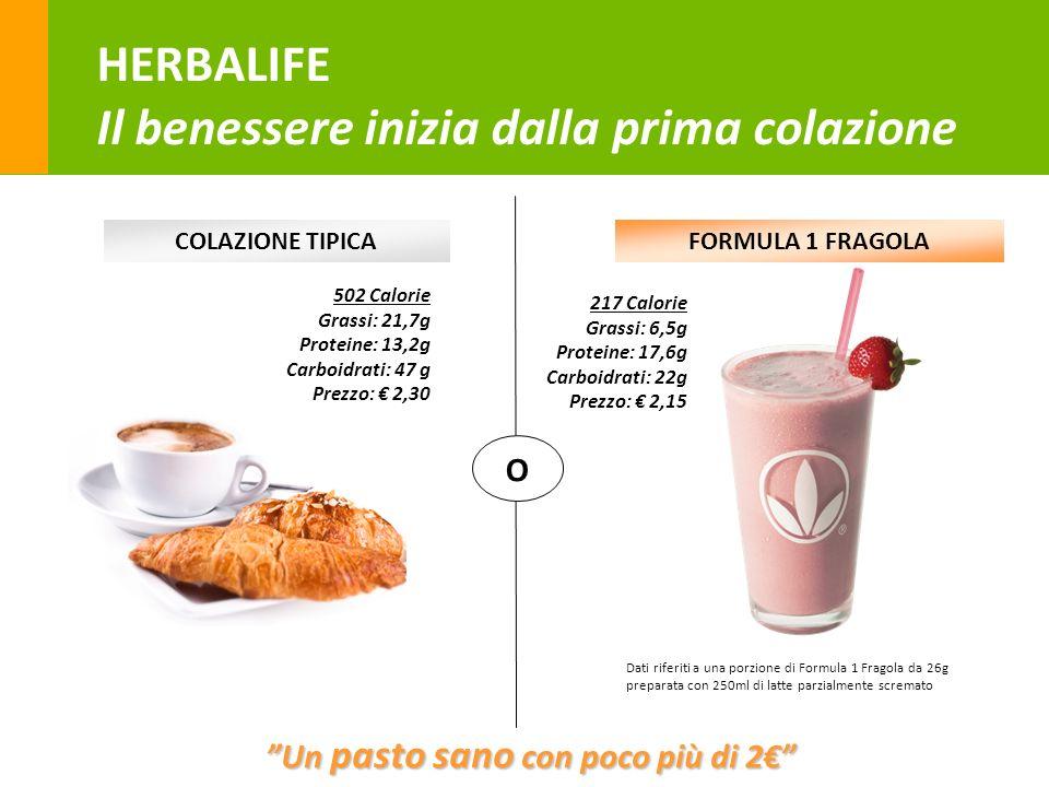 25 Un pasto sano con poco più di 2 COLAZIONE TIPICAFORMULA 1 FRAGOLA 502 Calorie Grassi: 21,7g Proteine: 13,2g Carboidrati: 47 g Prezzo: 2,30 O Dati r