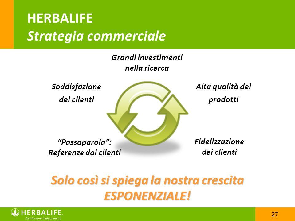 27 HERBALIFE Strategia commerciale Solo così si spiega la nostra crescita ESPONENZIALE! Alta qualità dei prodotti Grandi investimenti nella ricerca So