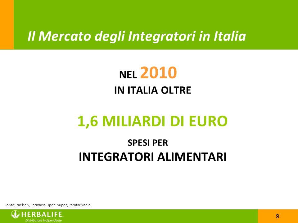 9 Il Mercato degli Integratori in Italia NEL 2010 IN ITALIA OLTRE 1,6 MILIARDI DI EURO SPESI PER INTEGRATORI ALIMENTARI Fonte: Nielsen, Farmacia, Iper