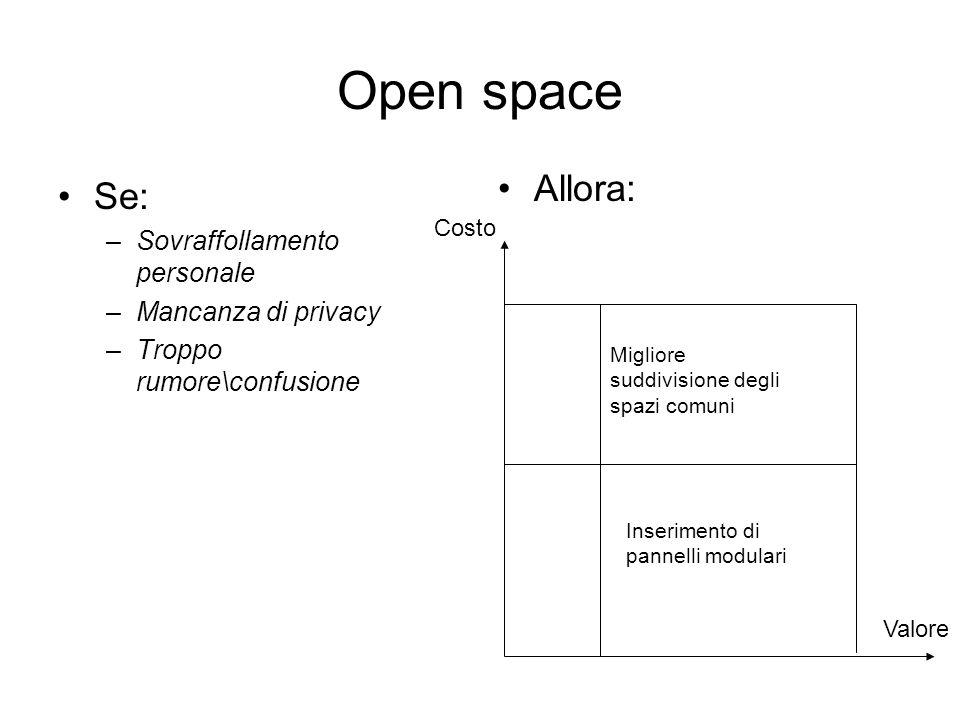 Open space Allora: Se: –Sovraffollamento personale –Mancanza di privacy –Troppo rumore\confusione Costo Valore Migliore suddivisione degli spazi comun
