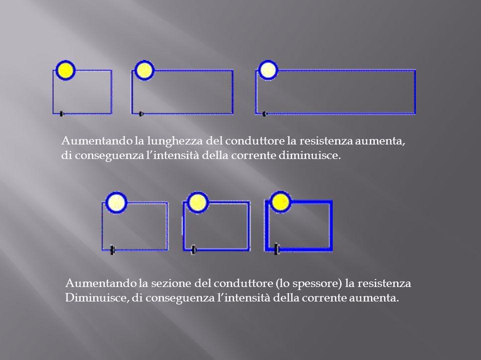 Aumentando la lunghezza del conduttore la resistenza aumenta, di conseguenza lintensità della corrente diminuisce.
