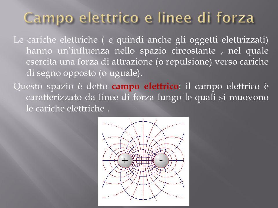 Le cariche elettriche ( e quindi anche gli oggetti elettrizzati) hanno uninfluenza nello spazio circostante, nel quale esercita una forza di attrazione (o repulsione) verso cariche di segno opposto (o uguale).