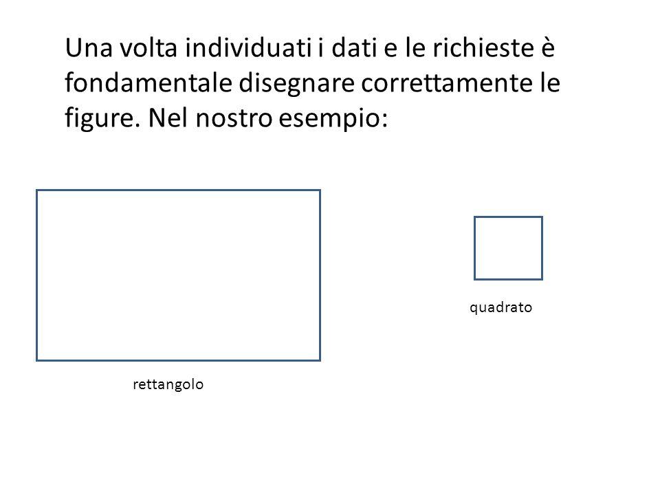 Una volta individuati i dati e disegnate le figure devo mettere in atto una serie di ragionamenti logici che mi permettano di sciogliere il nodo: La questione si riduca al trovare le dimensioni del rettangolo (altezza e base) !