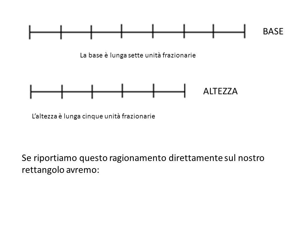 BASE ALTEZZA La base è lunga sette unità frazionarie Laltezza è lunga cinque unità frazionarie Se riportiamo questo ragionamento direttamente sul nostro rettangolo avremo: