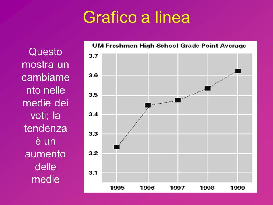 Grafico a linea Questo mostra un cambiame nto nelle medie dei voti; la tendenza è un aumento delle medie