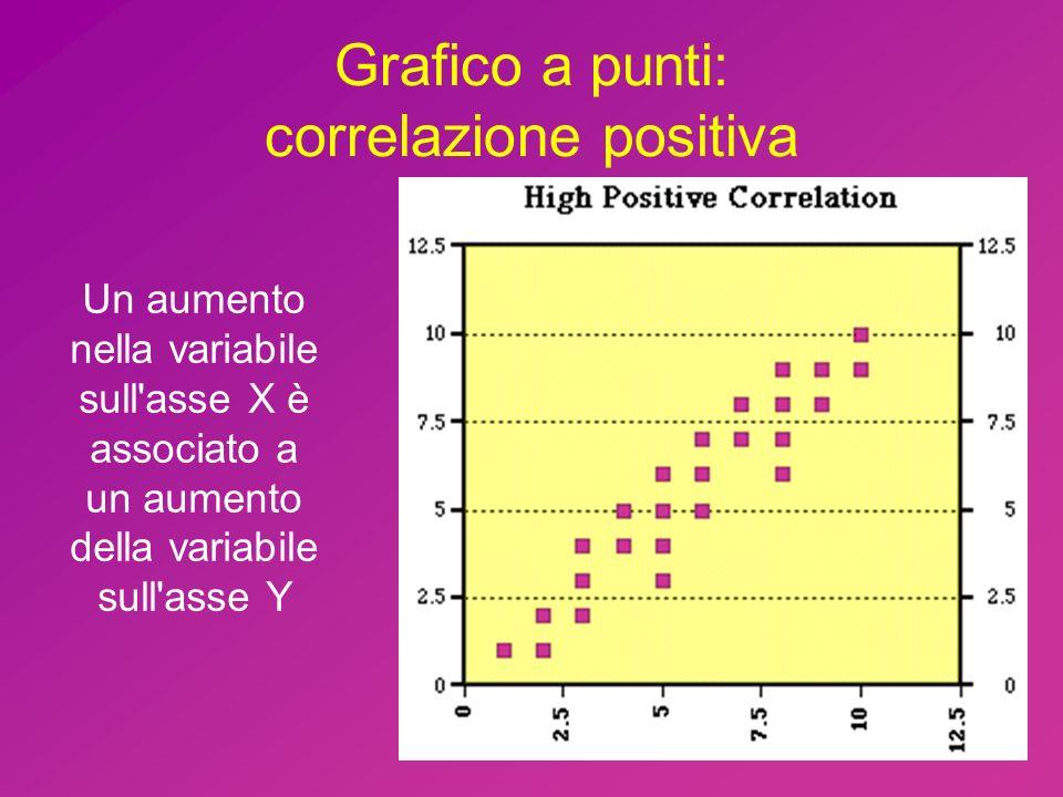 Grafico a punti: correlazione positiva Un aumento nella variabile sull'asse X è associato a un aumento della variabile sull'asse Y