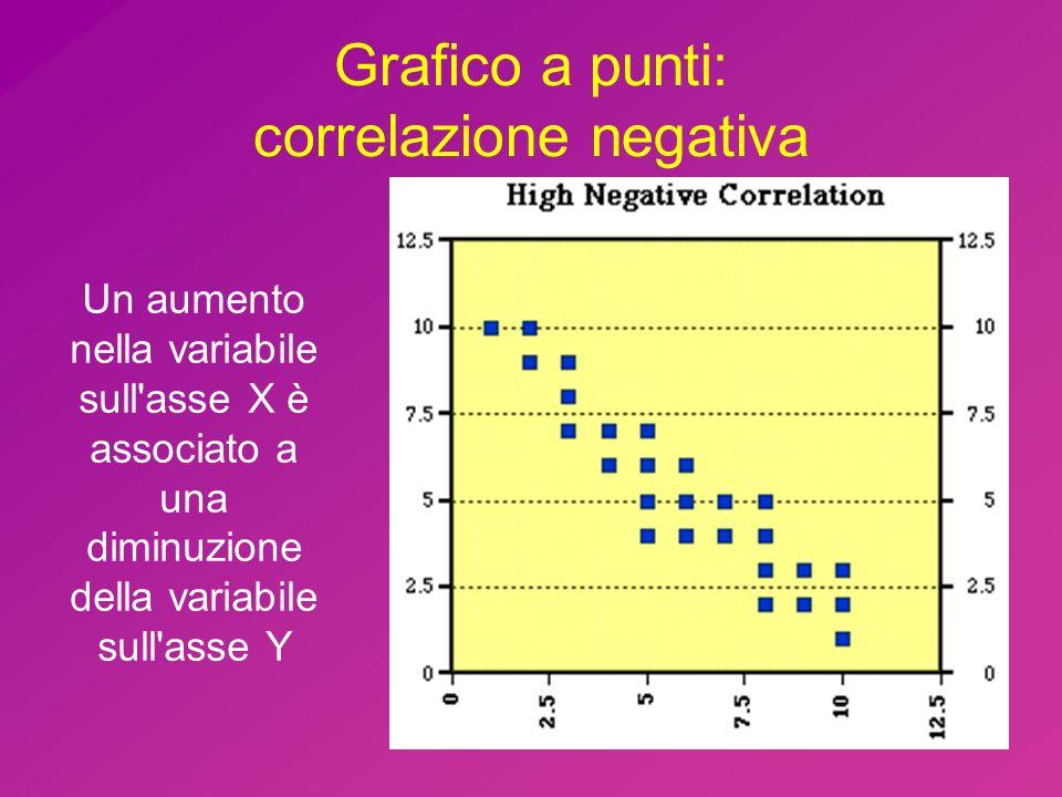 Grafico a punti: correlazione negativa Un aumento nella variabile sull'asse X è associato a una diminuzione della variabile sull'asse Y