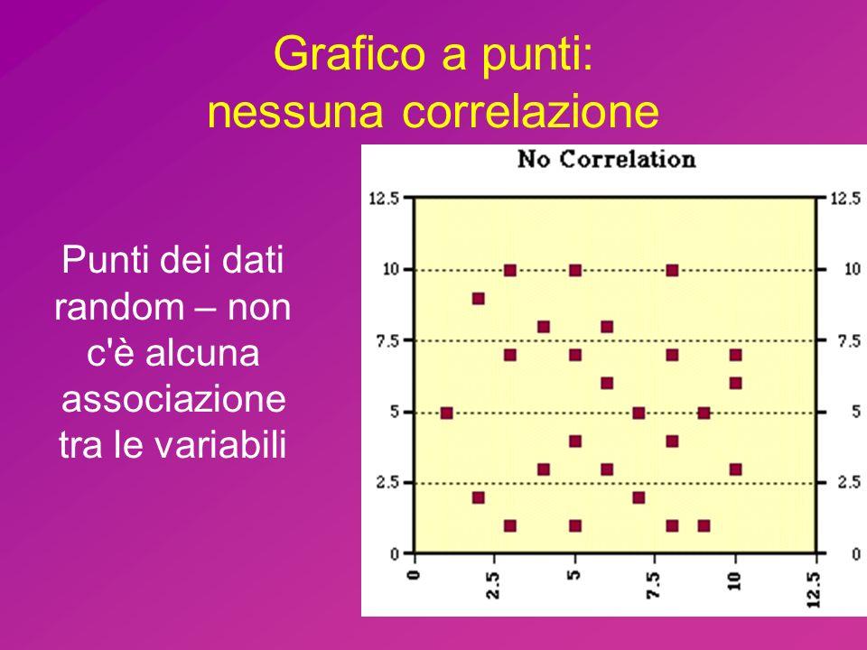 Grafico a punti: nessuna correlazione Punti dei dati random – non c'è alcuna associazione tra le variabili