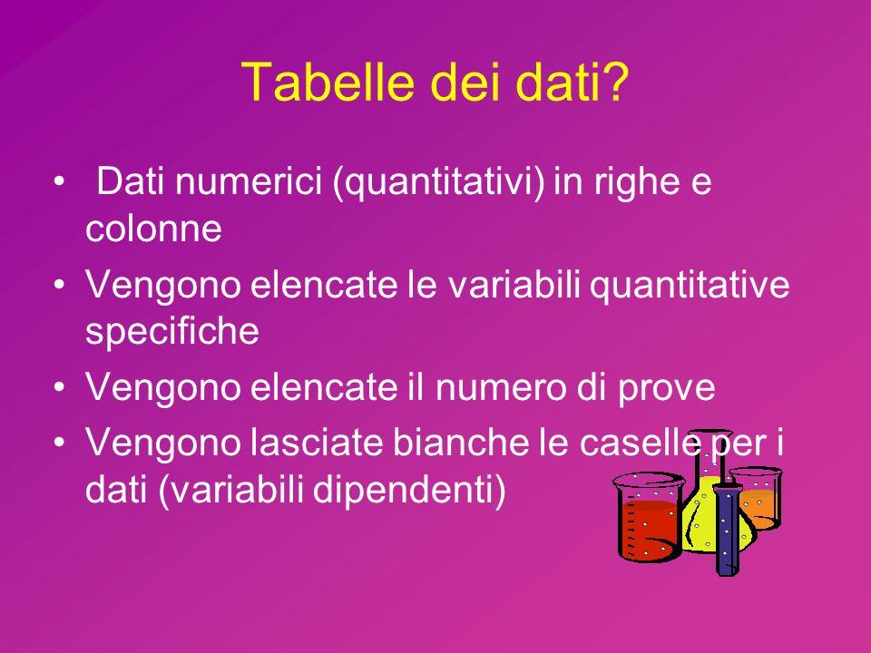 Tabelle dei dati? Dati numerici (quantitativi) in righe e colonne Vengono elencate le variabili quantitative specifiche Vengono elencate il numero di