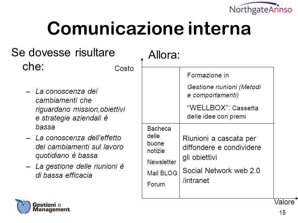 Comunicazione interna Se dovesse risultare che: –La conoscenza dei cambiamenti che riguardano mission,obiettivi e strategie aziendali è bassa –La cono