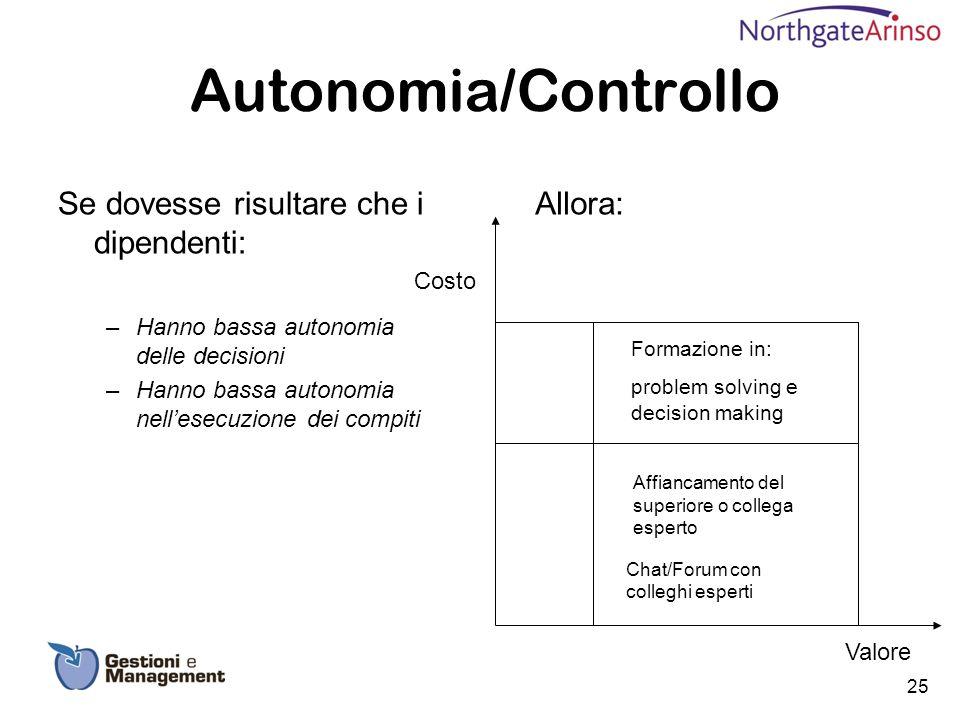 Autonomia/Controllo Se dovesse risultare che i dipendenti: –Hanno bassa autonomia delle decisioni –Hanno bassa autonomia nellesecuzione dei compiti Fo