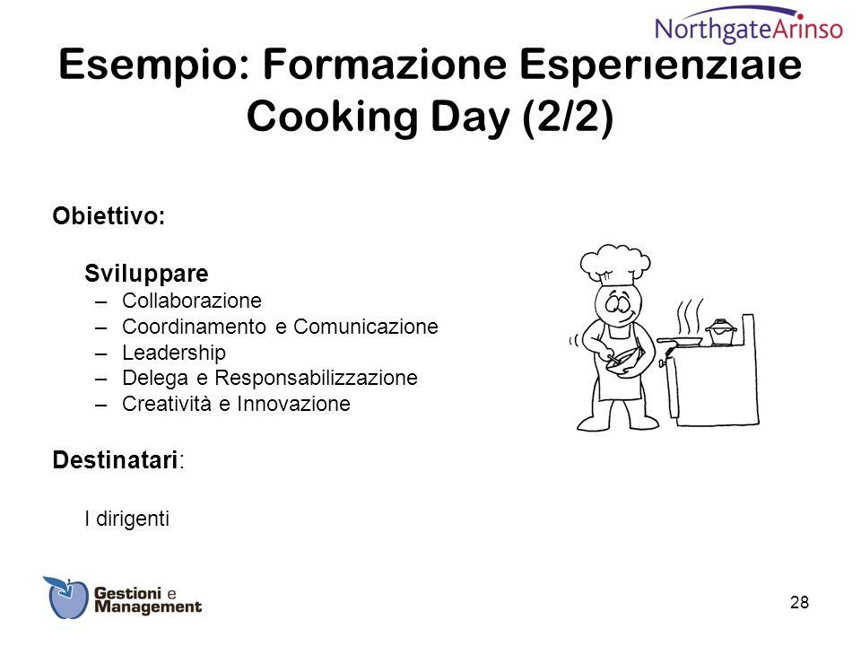 Esempio: Formazione Esperienziale Cooking Day (2/2) Obiettivo: Sviluppare –Collaborazione –Coordinamento e Comunicazione –Leadership –Delega e Respons