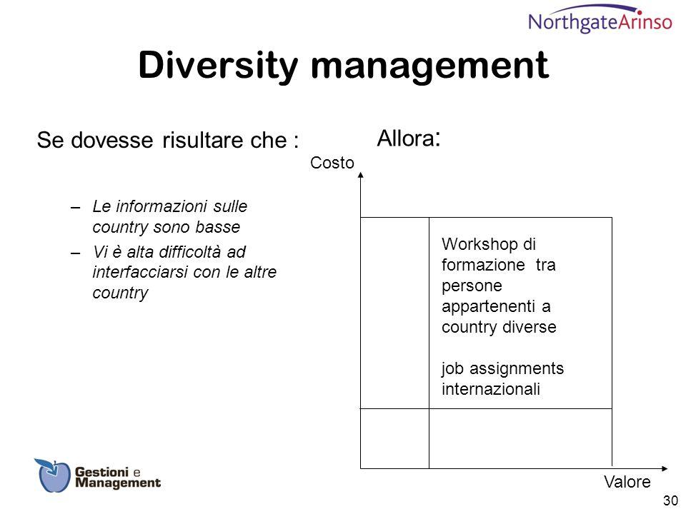 Diversity management Allora : Se dovesse risultare che : –Le informazioni sulle country sono basse –Vi è alta difficoltà ad interfacciarsi con le altr