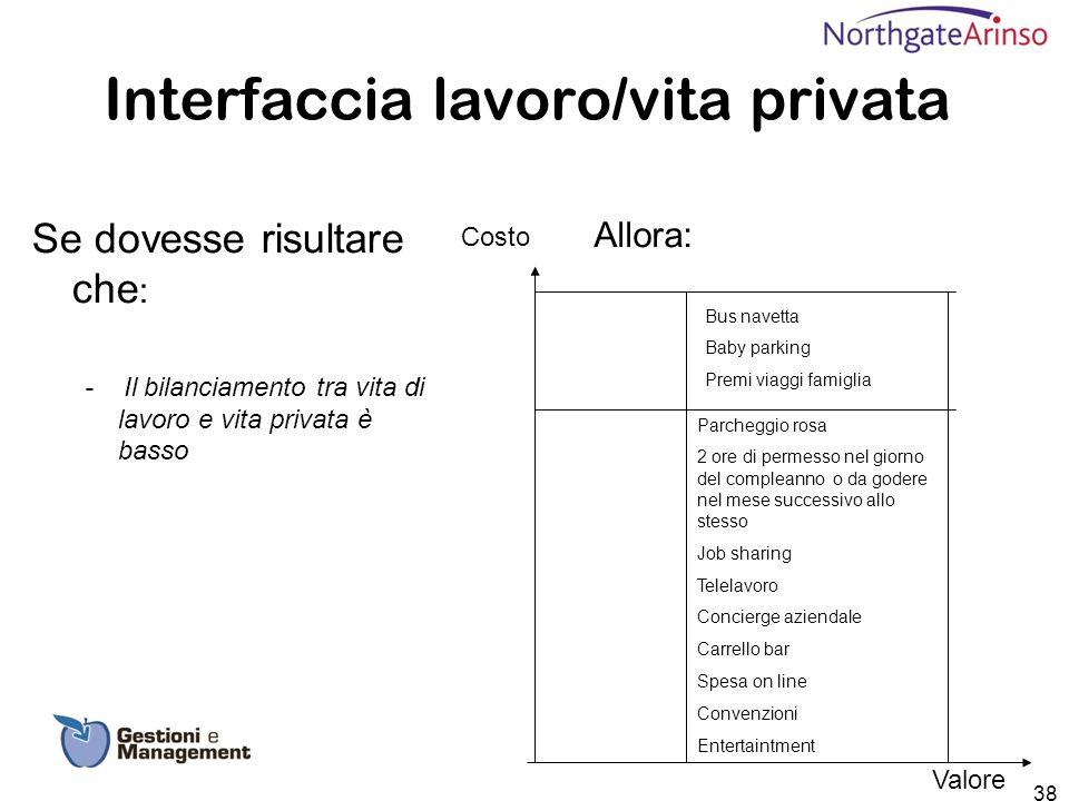 Interfaccia lavoro/vita privata Se dovesse risultare che : - Il bilanciamento tra vita di lavoro e vita privata è basso Allora: Costo Valore Parcheggi