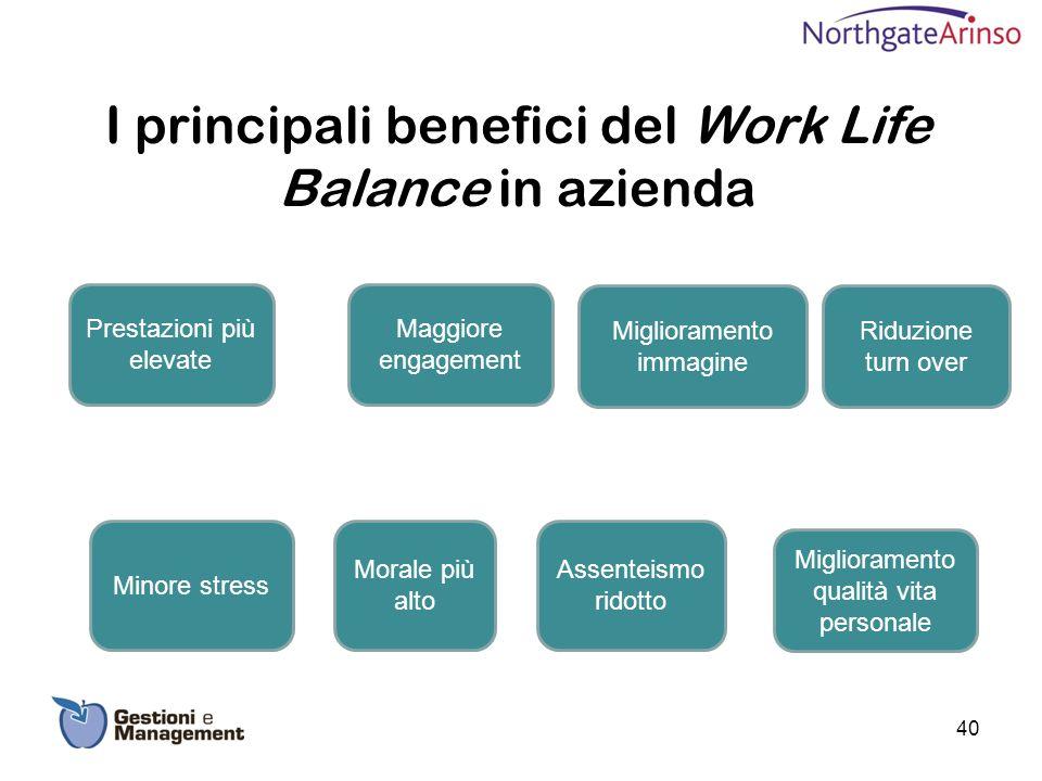Minore stress Prestazioni più elevate Miglioramento immagine Morale più alto Miglioramento qualità vita personale Assenteismo ridotto Riduzione turn o
