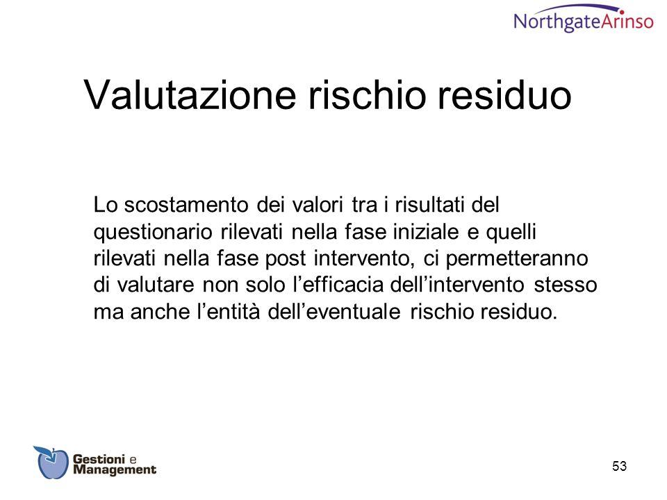 Valutazione rischio residuo Lo scostamento dei valori tra i risultati del questionario rilevati nella fase iniziale e quelli rilevati nella fase post