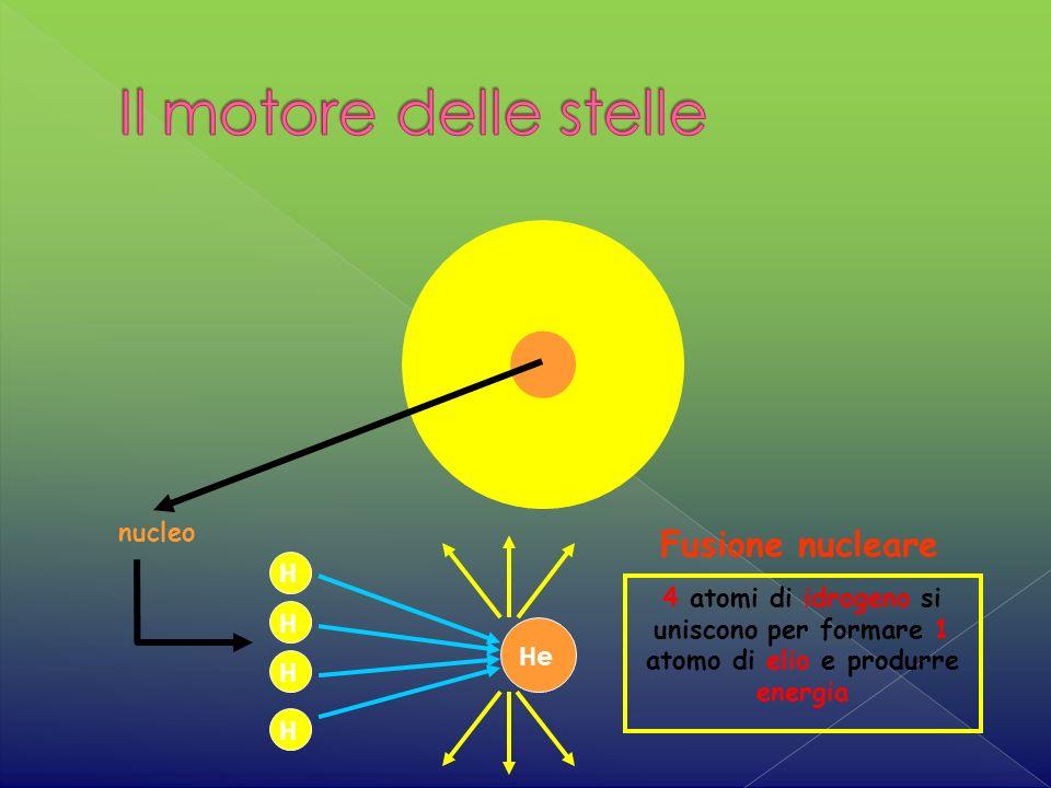 4 atomi di idrogeno si uniscono per formare 1 atomo di elio e produrre energia Fusione nucleare nucleo He H H H H