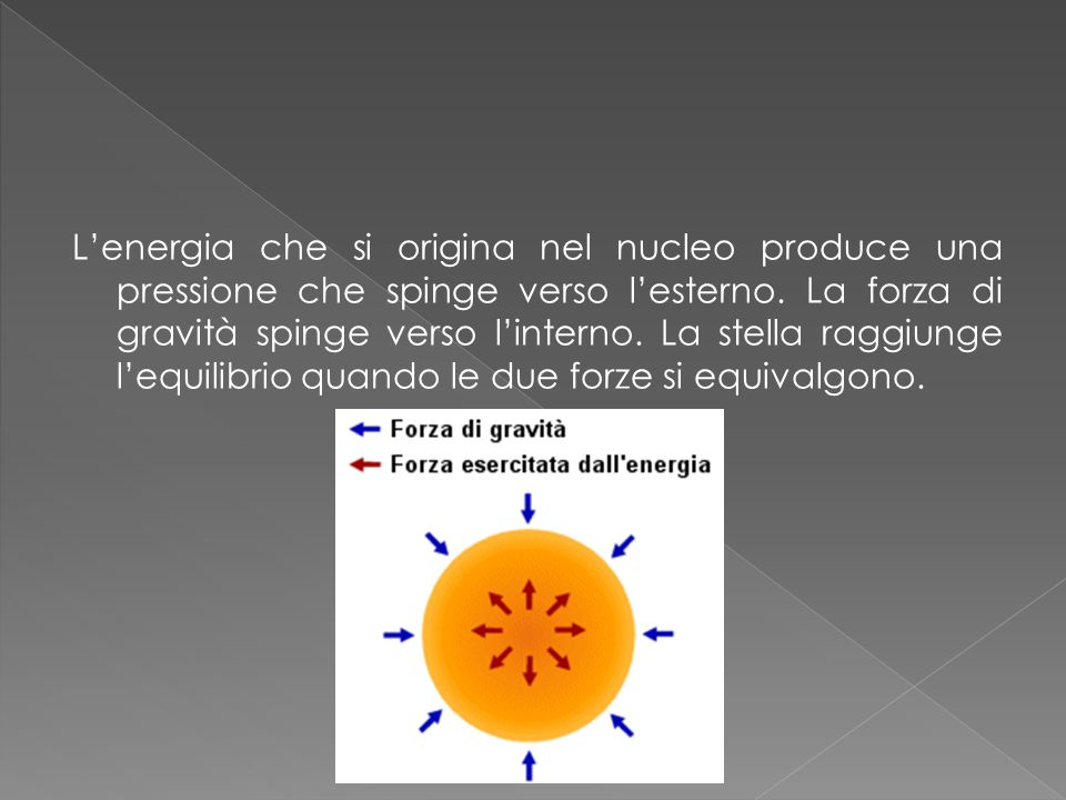 Lenergia che si origina nel nucleo produce una pressione che spinge verso lesterno. La forza di gravità spinge verso linterno. La stella raggiunge leq