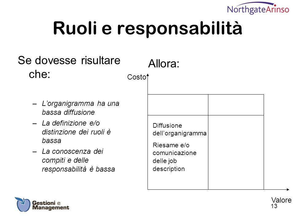 Ruoli e responsabilità Se dovesse risultare che: –Lorganigramma ha una bassa diffusione –La definizione e/o distinzione dei ruoli è bassa –La conoscen