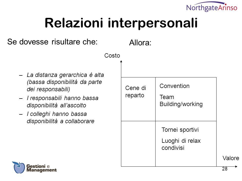 Relazioni interpersonali Se dovesse risultare che: –La distanza gerarchica è alta (bassa disponibilità da parte dei responsabili) –I responsabili hann