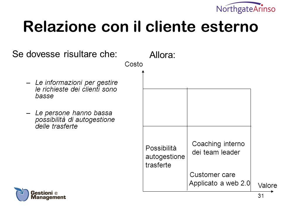 Relazione con il cliente esterno Se dovesse risultare che: –Le informazioni per gestire le richieste dei clienti sono basse –Le persone hanno bassa po