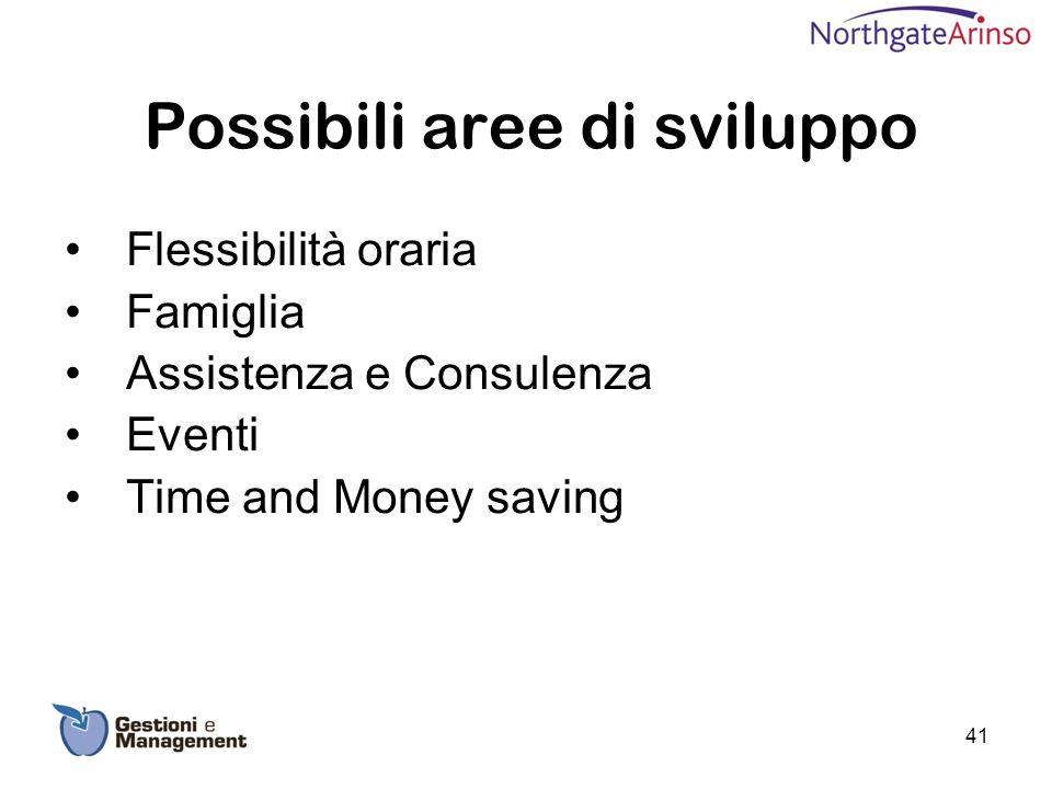 Possibili aree di sviluppo Flessibilità oraria Famiglia Assistenza e Consulenza Eventi Time and Money saving 41