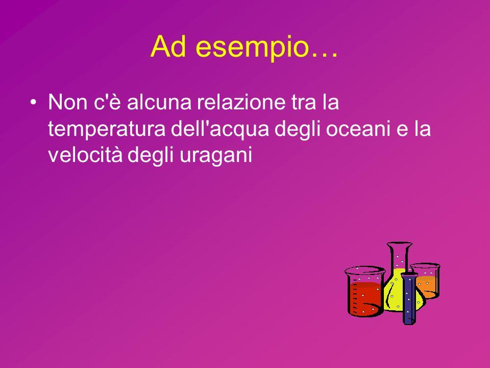 Ad esempio… Non c è alcuna relazione tra la temperatura dell acqua degli oceani e la velocità degli uragani