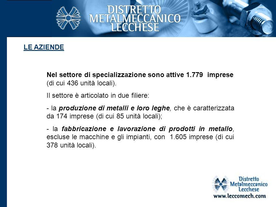 Nel settore di specializzazione sono attive 1.779 imprese (di cui 436 unità locali). Il settore è articolato in due filiere: - la produzione di metall