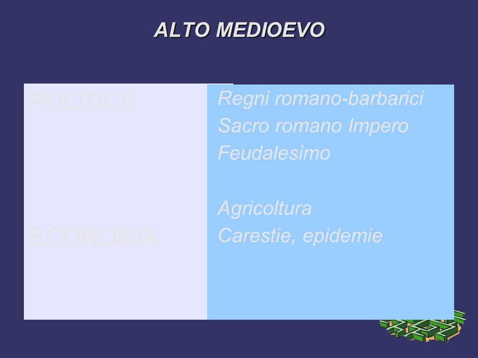 ALTO MEDIOEVO POLITICA ECONOMIA Regni romano-barbarici Sacro romano Impero Feudalesimo Agricoltura Carestie, epidemie