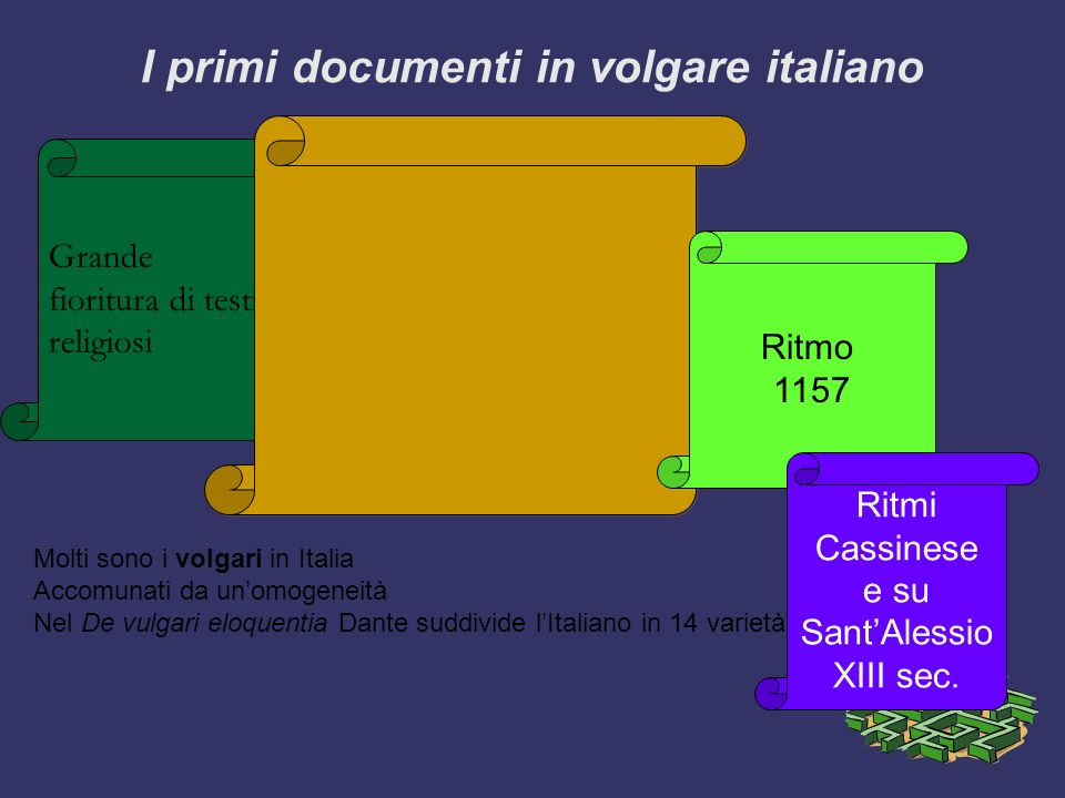I primi documenti in volgare italiano Grande fioritura di testi religiosi Molti sono i volgari in Italia Accomunati da unomogeneità Nel De vulgari elo