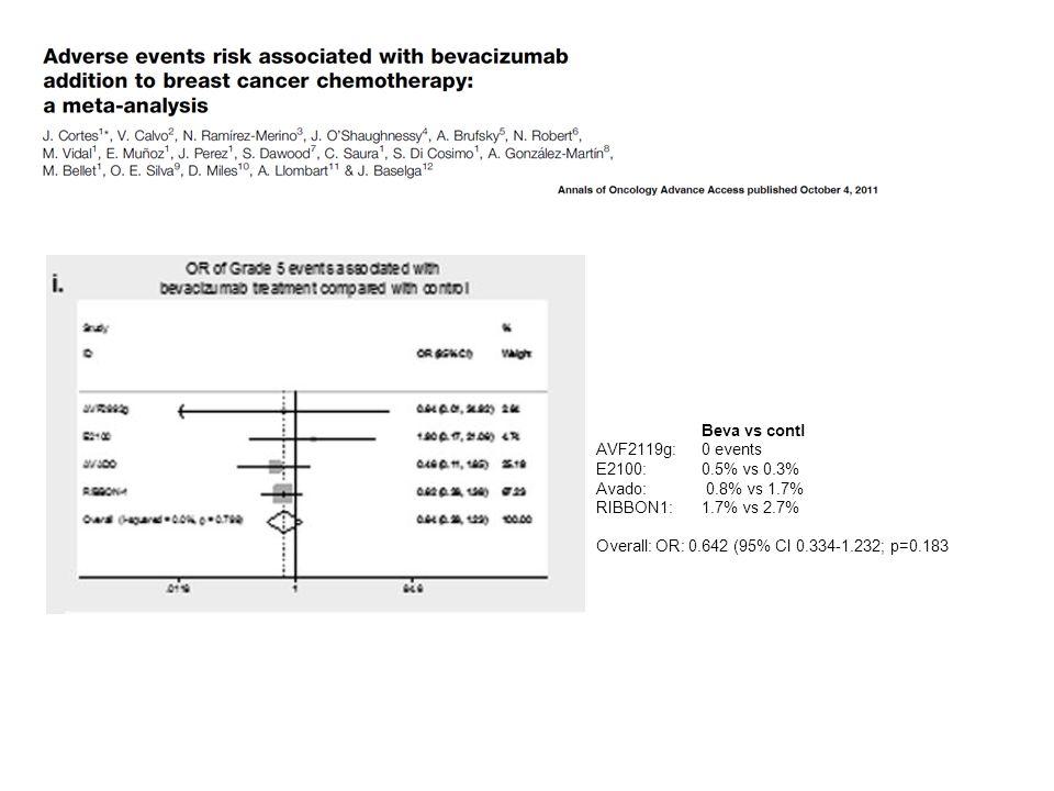 Beva vs contl AVF2119g:0 events E2100: 0.5% vs 0.3% Avado: 0.8% vs 1.7% RIBBON1: 1.7% vs 2.7% Overall: OR: 0.642 (95% CI 0.334-1.232; p=0.183