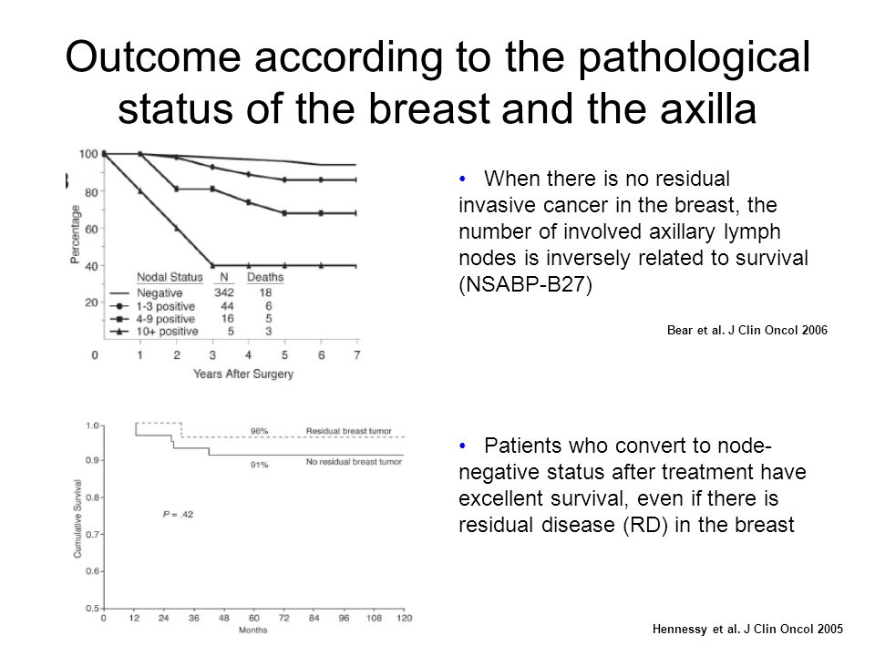 When there is no residual invasive cancer in the breast, the number of involved axillary lymph nodes is inversely related to survival (NSABP-B27) Pati