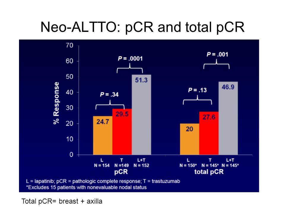 Neo-ALTTO: pCR and total pCR Total pCR= breast + axilla