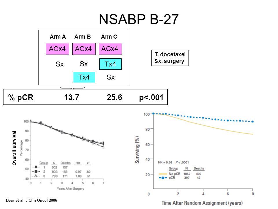 ACx4 Sx Tx4 NSABP B-27 T, docetaxel Sx, surgery % pCR13.725.6 p<.001 Arm A Arm B Arm C Bear et al. J Clin Oncol 2006 Overall survival