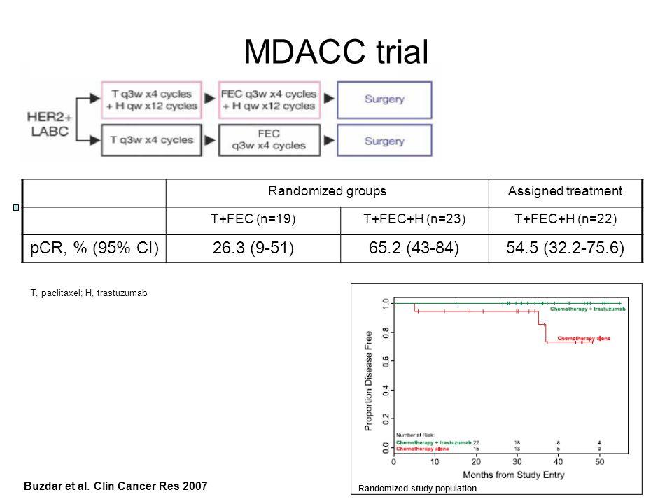 Randomized groupsAssigned treatment T+FEC (n=19)T+FEC+H (n=23)T+FEC+H (n=22) pCR, % (95% CI)26.3 (9-51)65.2 (43-84)54.5 (32.2-75.6) MDACC trial Random