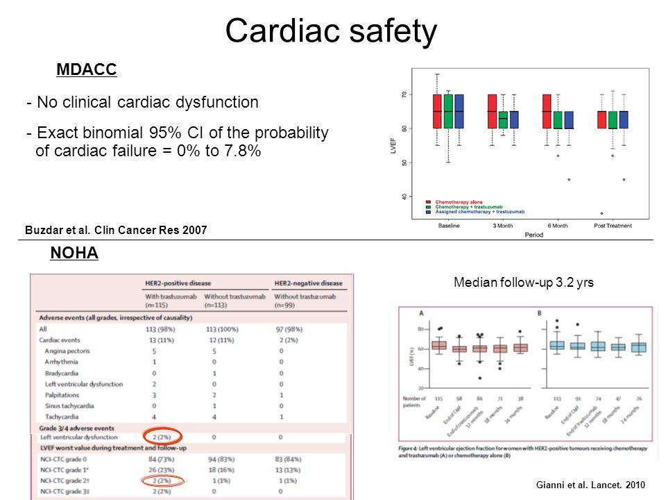 Cardiac safety - No clinical cardiac dysfunction - Exact binomial 95% CI of the probability of cardiac failure = 0% to 7.8% MDACC NOHA Gianni et al. L
